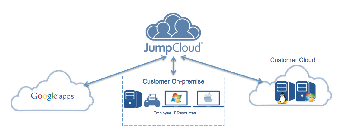 G Suite Active Directory Authentication - JumpCloud DaaS Glossary
