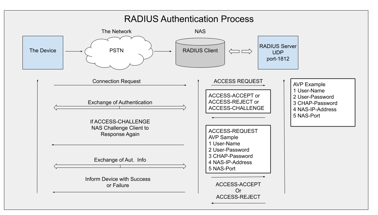 RADIUS Authentication Process