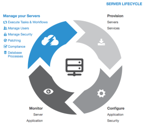 Server Lifecycle