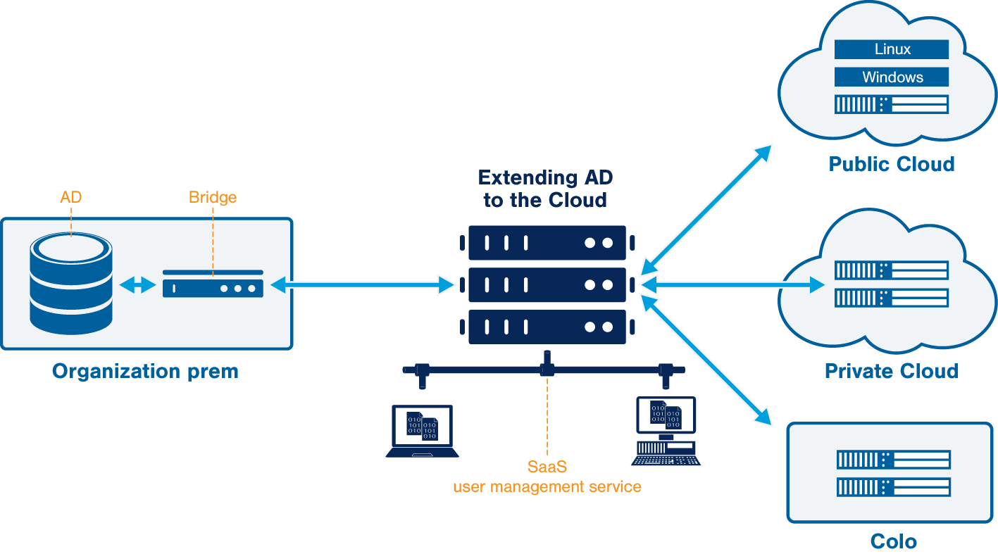 Connecting cloud servers to your AD/LDAP user store