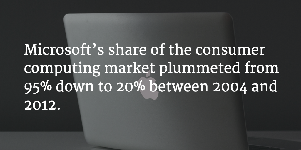 microsoft losing market share
