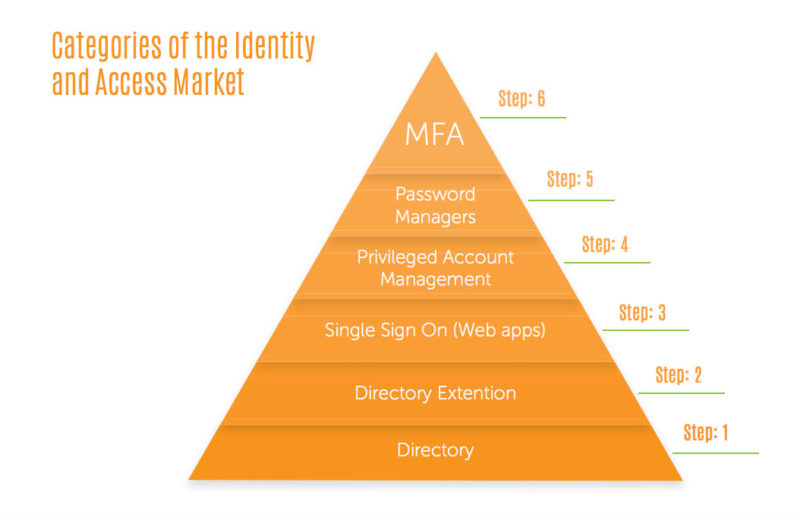 Categories of Idnetity and Access Management