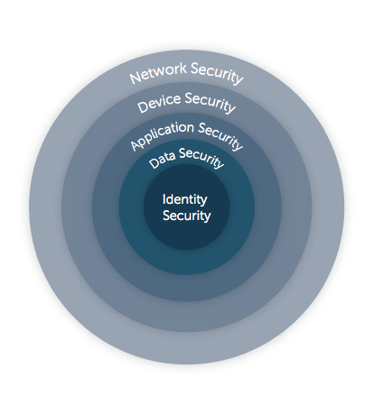 layers of identity security
