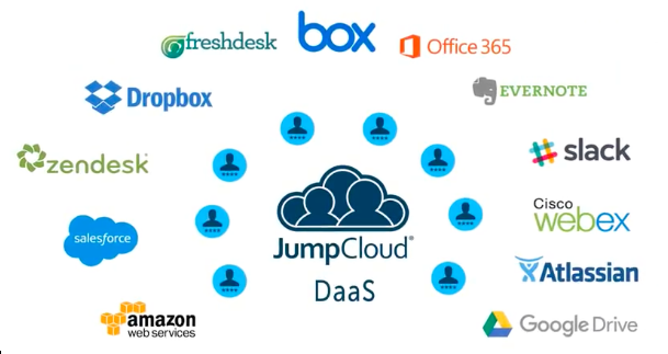 DaaS JumpCloud