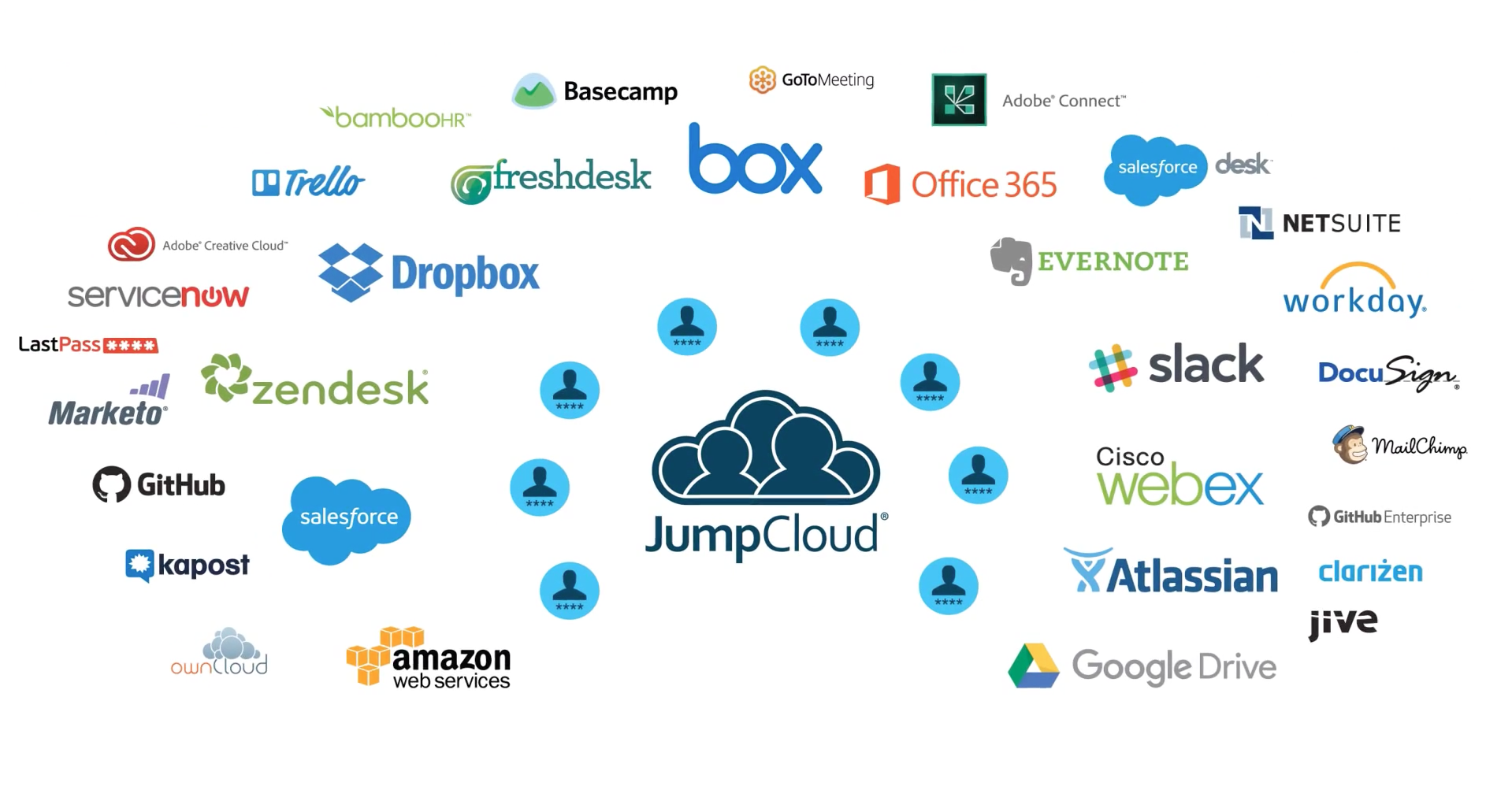jumpcloud SaaS