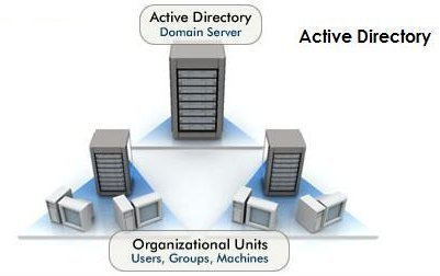active-directory-terminology-and-concepts
