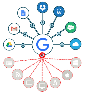 Is AD or Google IdP Better for a cloud forward environment