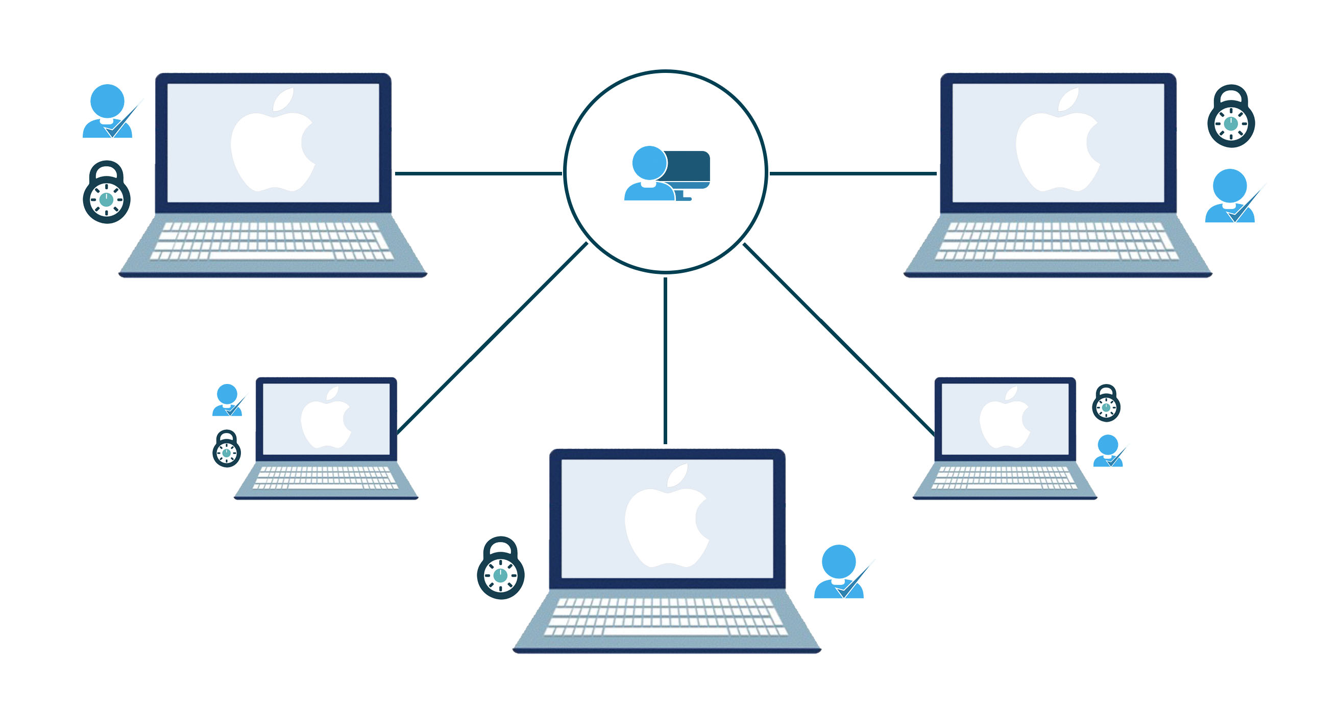secure token mac user management