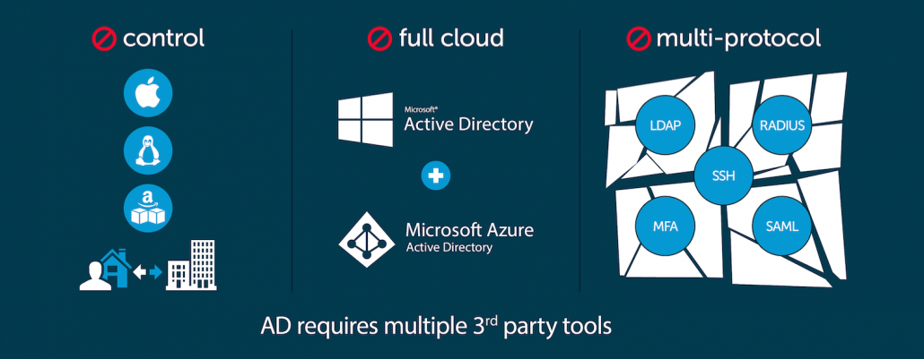 Active Directory as a Service fails in the cloud