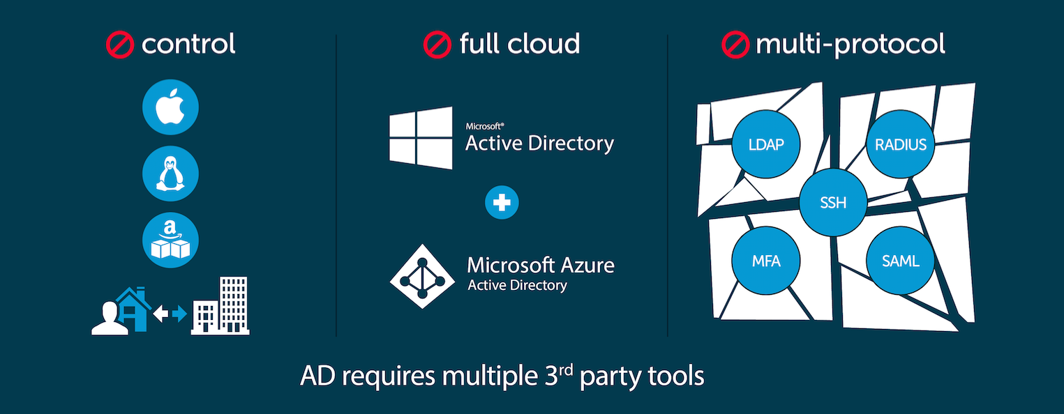 Active Directory fails in the cloud and that's why IAM in the Cloud is needed