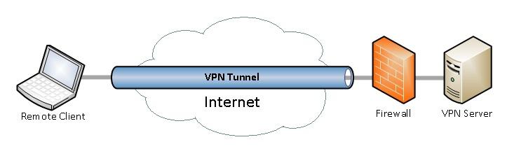 Eliminating vpn hassles jumpcloud advent of the vpn stopboris Images