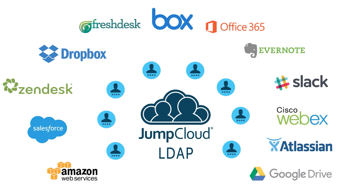 JumpCloud LDAP-as-a-Service