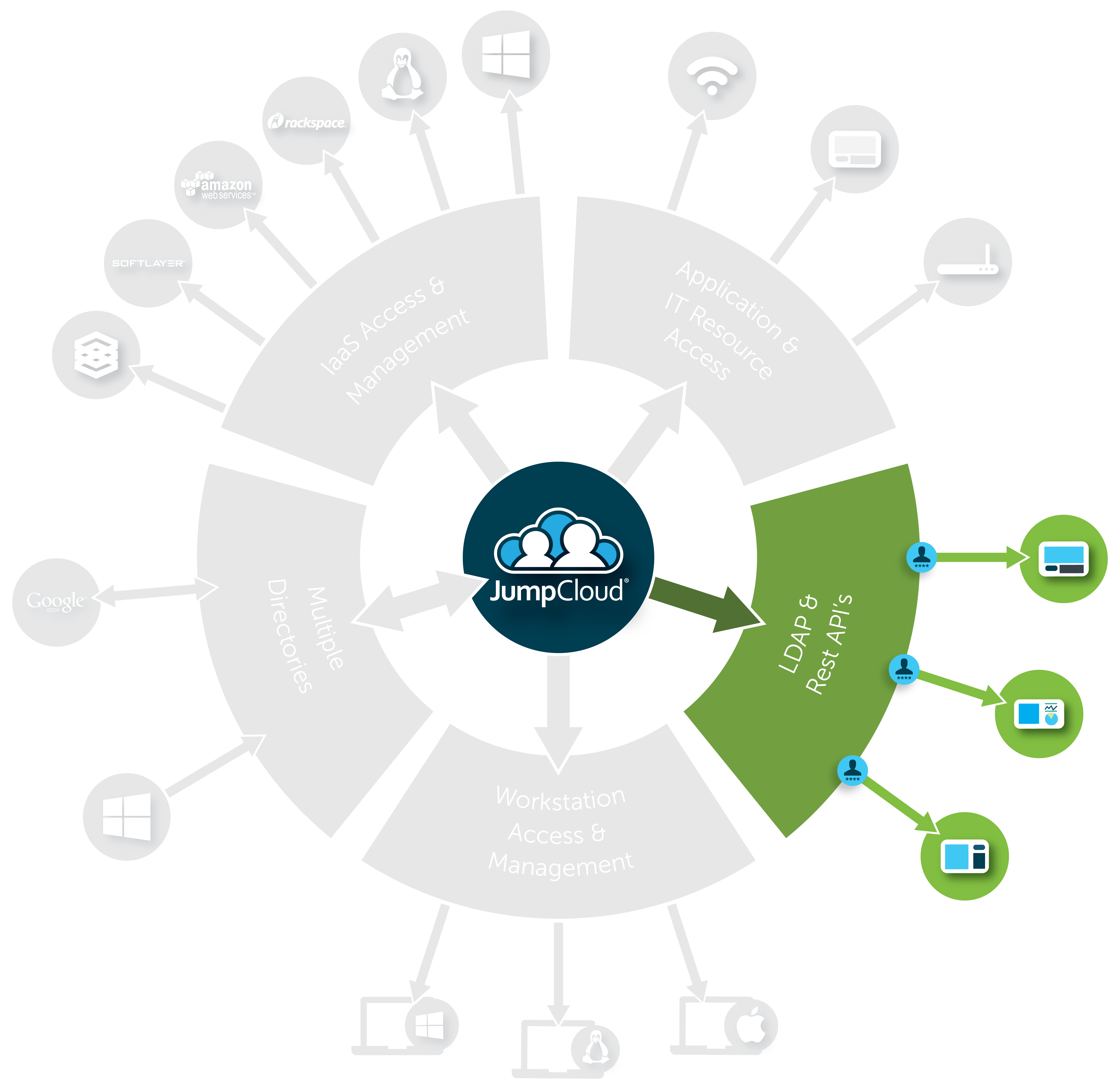 Cloud IAM Protocols + Architecture   JumpCloud