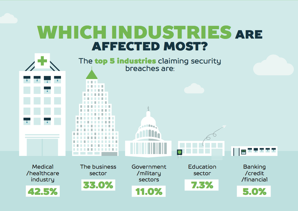 Top Security Breaches by Industry
