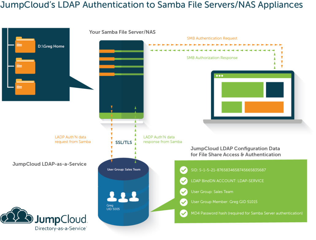 Samba File Servers and LDAP flow