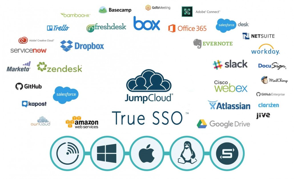 True Single Sign-On with JumoCloud