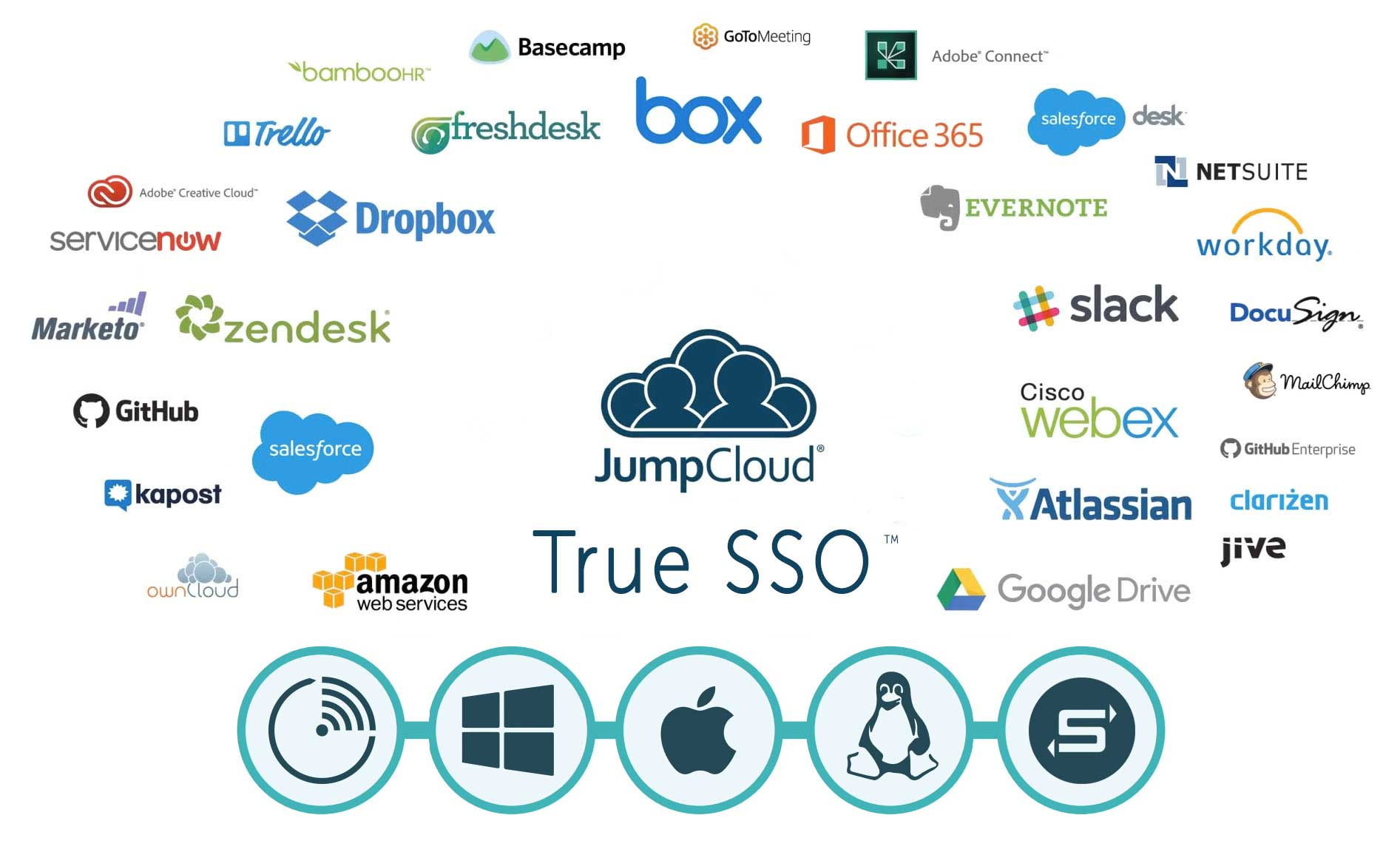 Okta Competition | JumpCloud