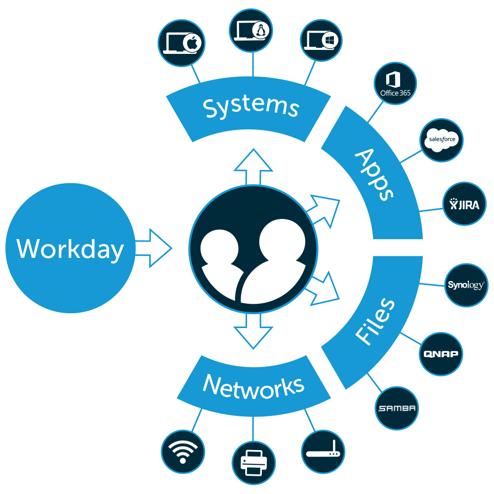 workday diagram
