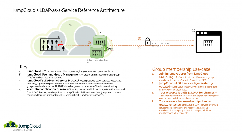 jc-ldap-reference-architecture