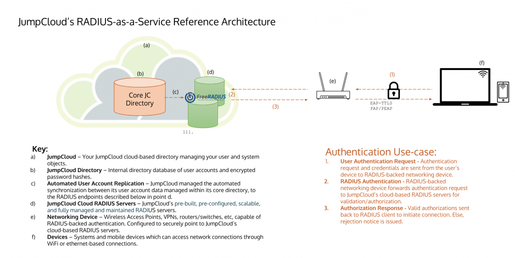 RADIUS Reference Architecture