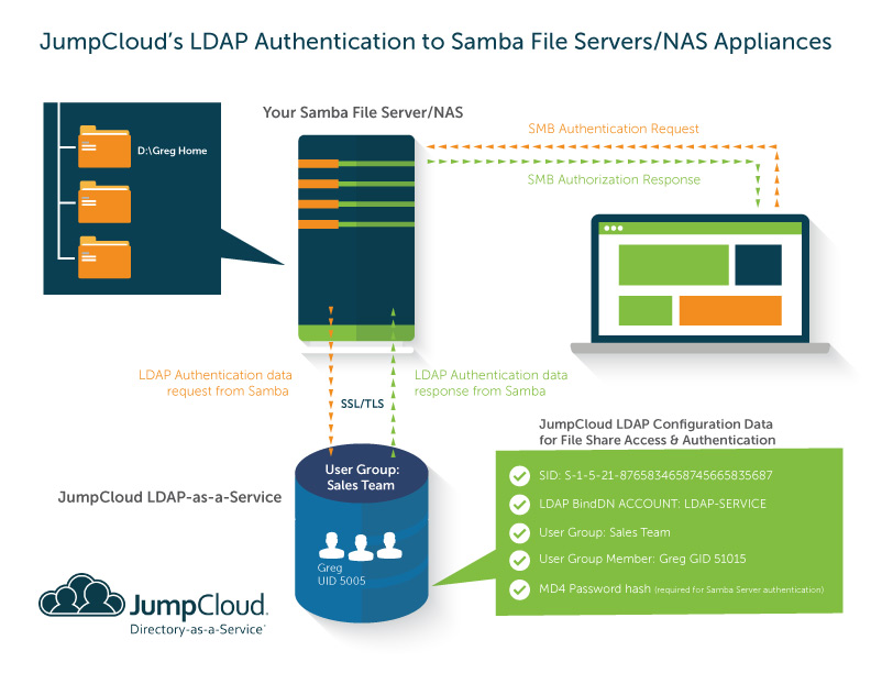 LDAP authentication Samba file server NAS appliances