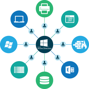 LDAP vs Active Directory vs JumpCloud: which is Best