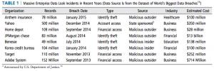 Massive Enterprise Data Leak Incidents in Recent Years