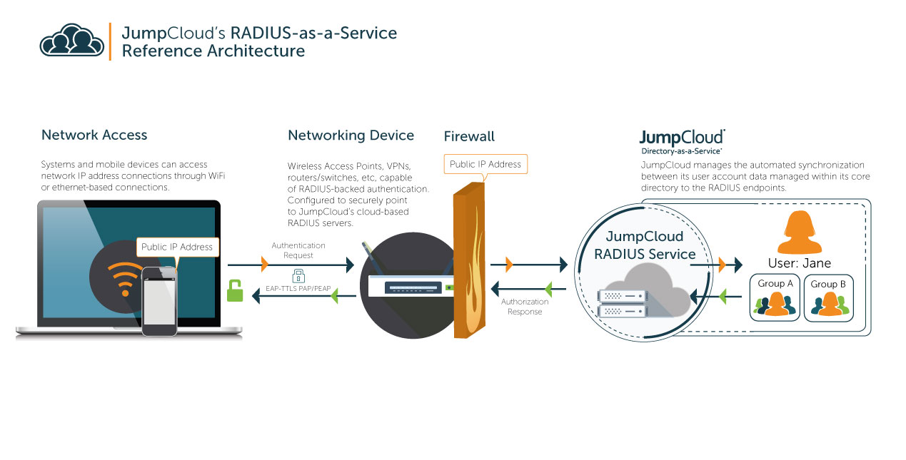 Azure® Cloud RADIUS | JumpCloud