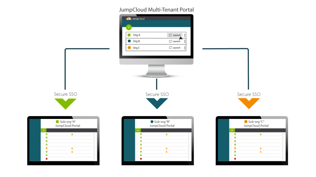 The JumpCloud Multi-Tentant Portal for MSPs