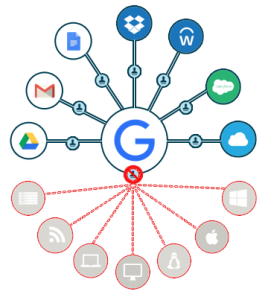 Limitations of Google Cloud