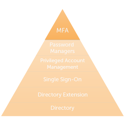 Multi-Factor Authentication (MFA or 2FA)