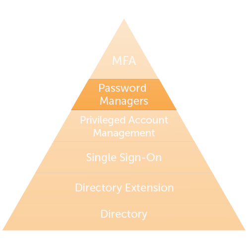 Password Managers/Vaults