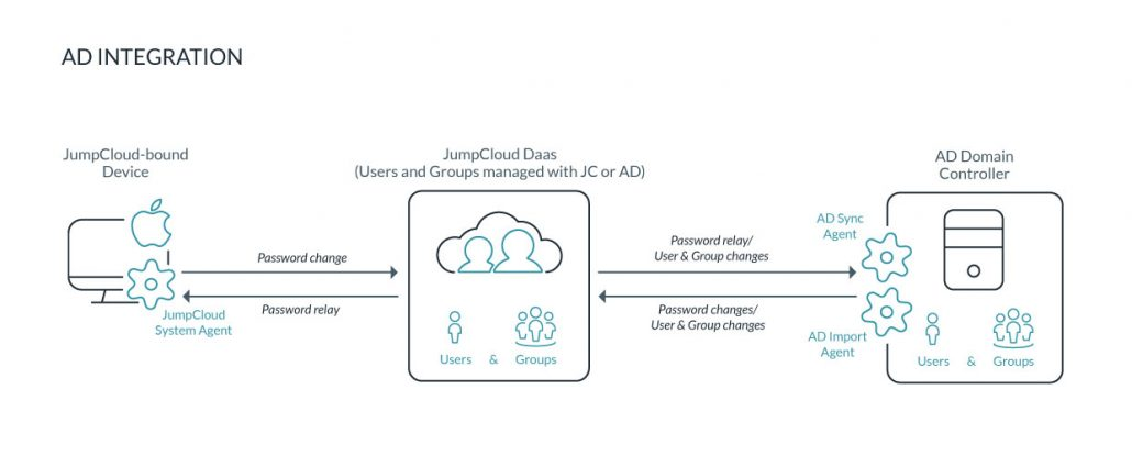 JumpCloud Active Directory Integration feature
