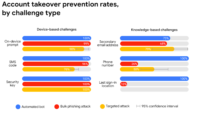 Account takeover rates, categorized by device-based and knowledge-based challenges