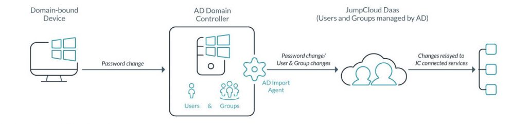 AD Import Process Diagram - Extend AD Identities