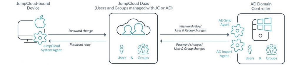 Active Directory Identity Sync Process Diagram
