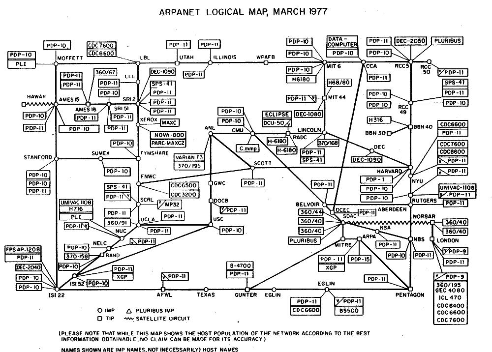 ARPANET Logical Map