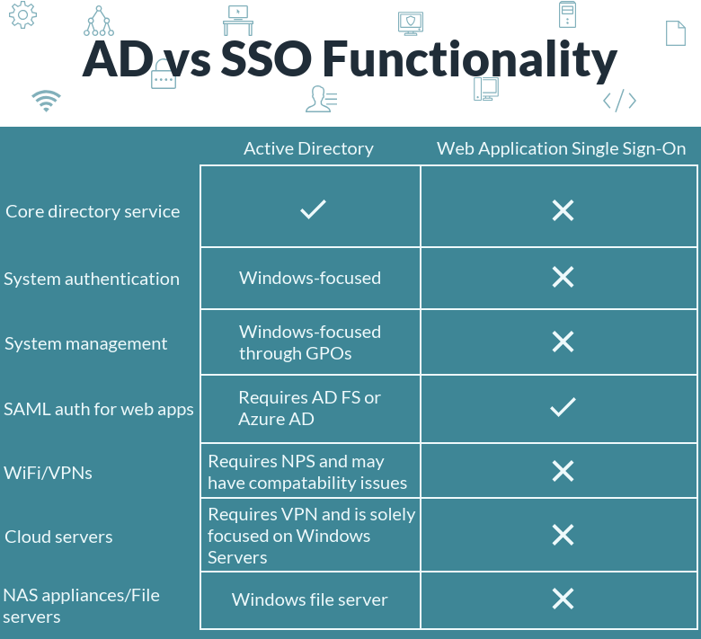 AD vs SSO Functionality