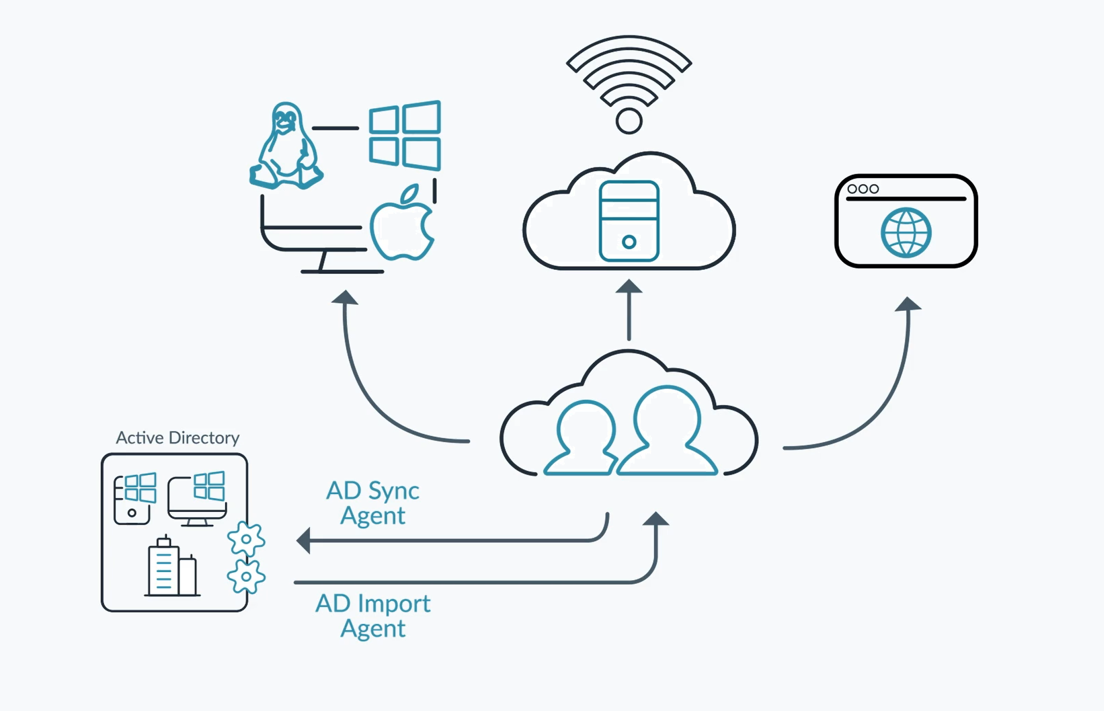 Diagram of How JumpCloud Active Directory Integration Works