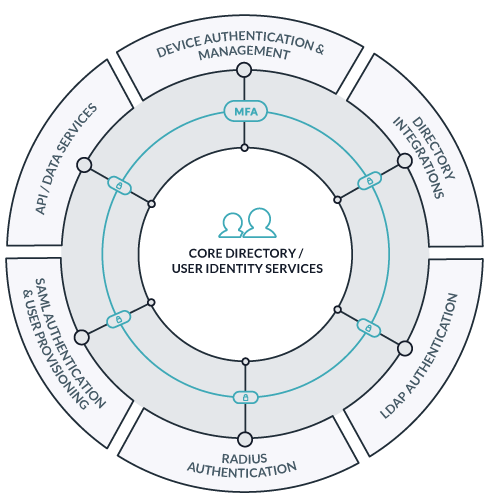 Wheel-and-spoke diagram core areas of identity and access management handled by JumpCloud Directory-as-a-Service