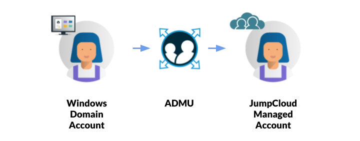 Diagram of how JumpCloud's Active Directory Migration Utility Works