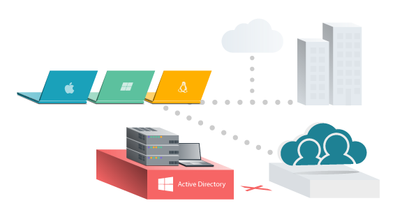 Illustration: how JumpCloud replaces Active Directory