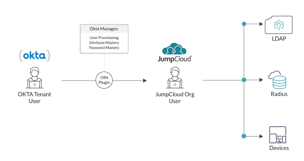 technical diagram of extending Okta tenant user identities through the Okta integration network to sync those identities with Mac systems, LDAP resources, and RADIUS